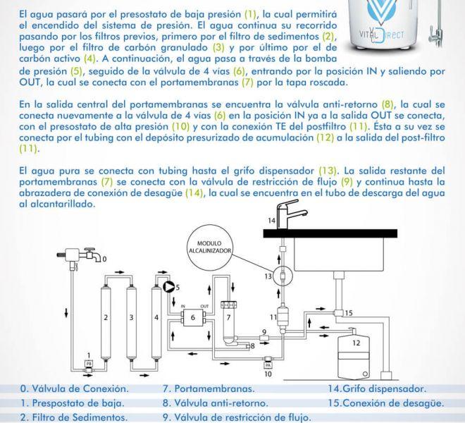 manual-usuario-instalacion-maquina-vitalval-pure-10