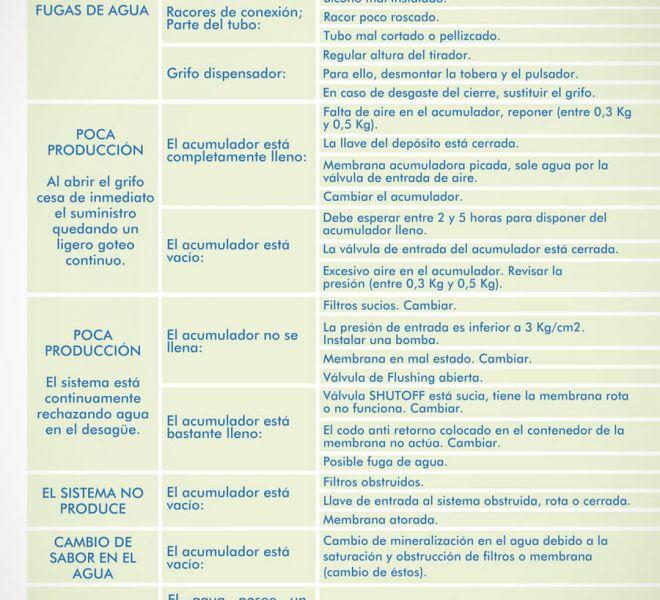 manual-usuario-instalacion-maquina-vitalval-pure-14
